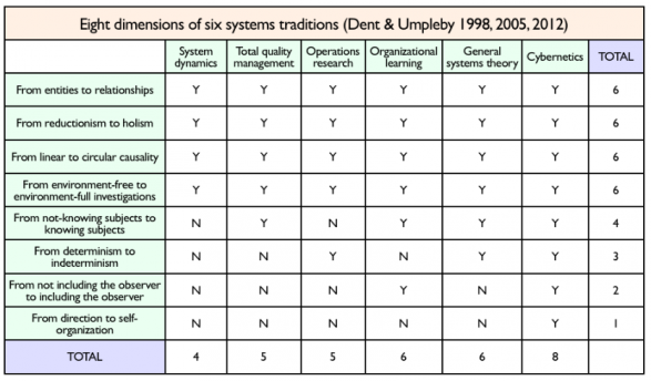 Eight dimensions of six systems traditions