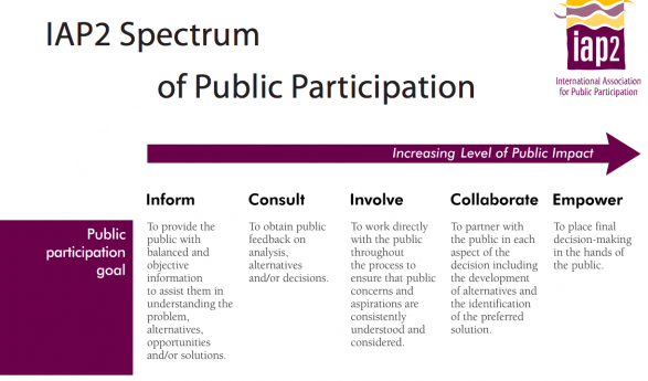 IAP2 Spectrum of Participation