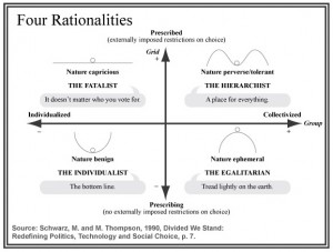 Four rationalities of cultural theory