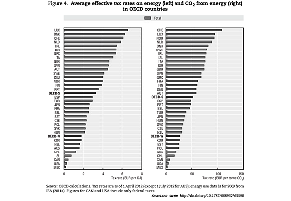 OECD Taxing Energy
