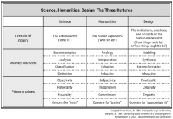 science, humanities, design: the three cultures