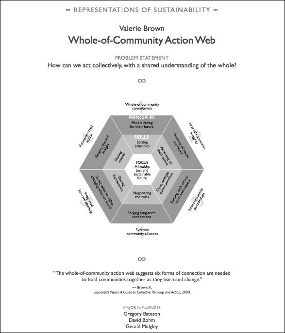 whole-of-community action web