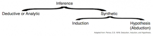 C. S. Peirce: Types of inference