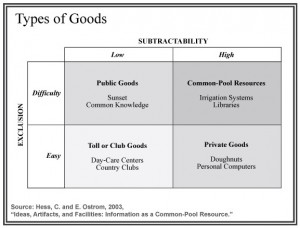 Scarcity and abundance in types of goods