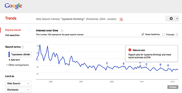 Google trends - systems thinking