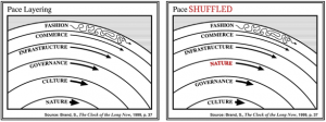 Pace layers shuffled