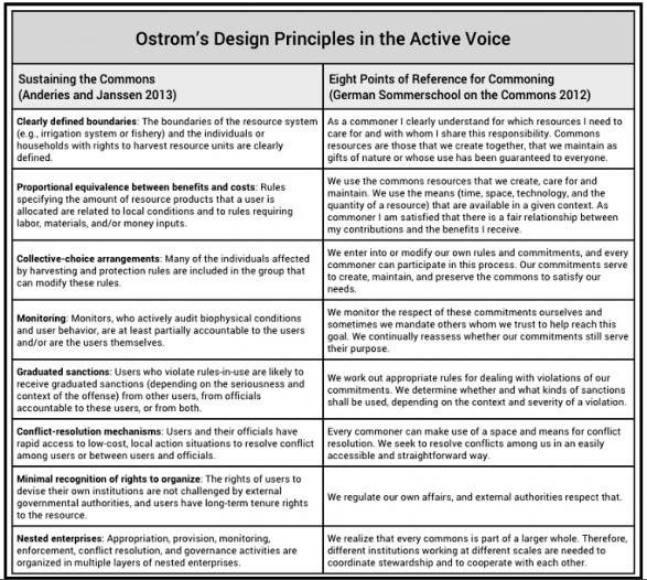 Ostrom design principles in active voice