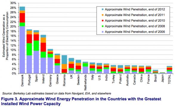 NREL wind penetration