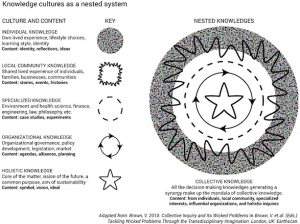 Valerie Brown: Knowledge cultures as a nested system