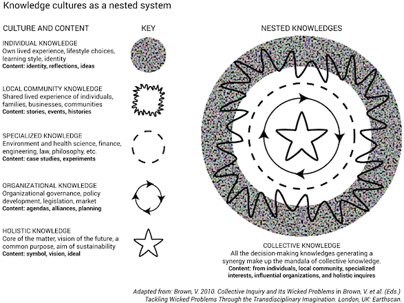 Brown knowledge cultures
