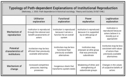 James Mahoney: Typology of path dependence