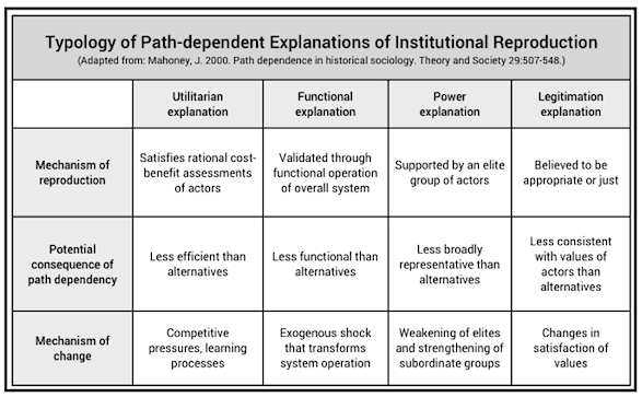 typology of path dependence