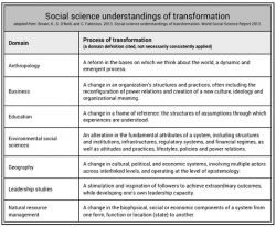 understandings of transformation