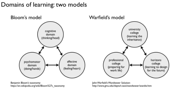 Domains of learning: Bloom and Warfield