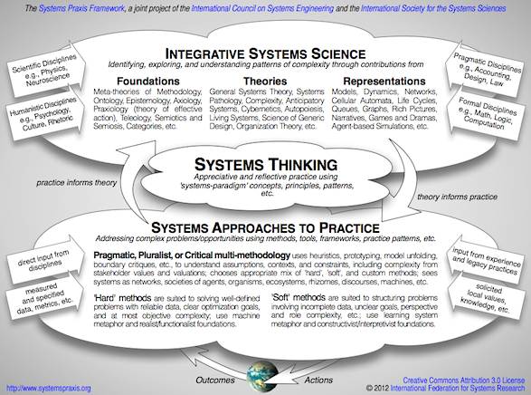 System thinking phd thesis