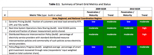 DOE Smart Grid Metrics and Status