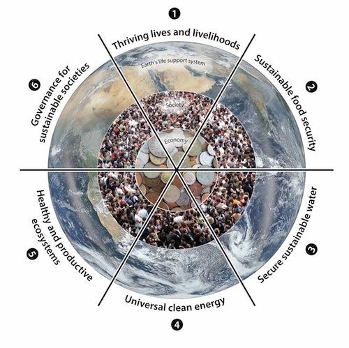 SDG+boundaries