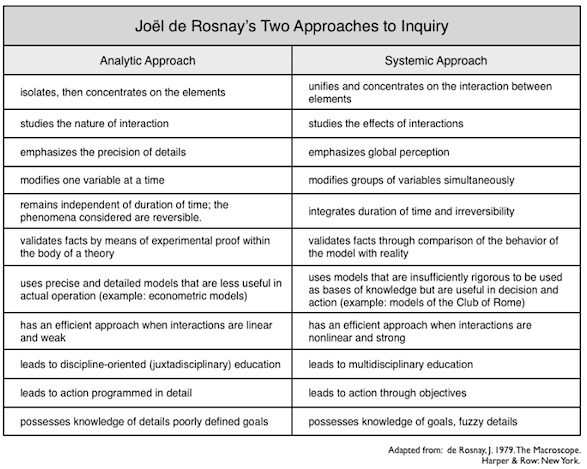 de Rosnay: Two approaches to inquiry