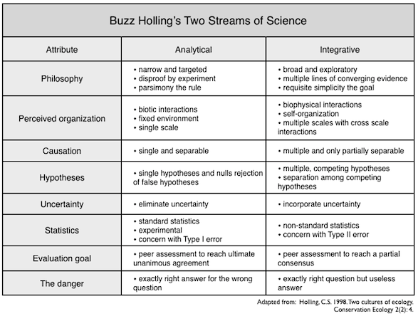 Holling: Two streams of science