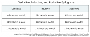 Deductive, inductive, abductive syllogisms