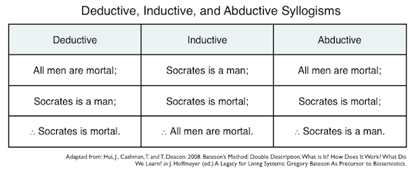 deductive inductive abductive syllogisms