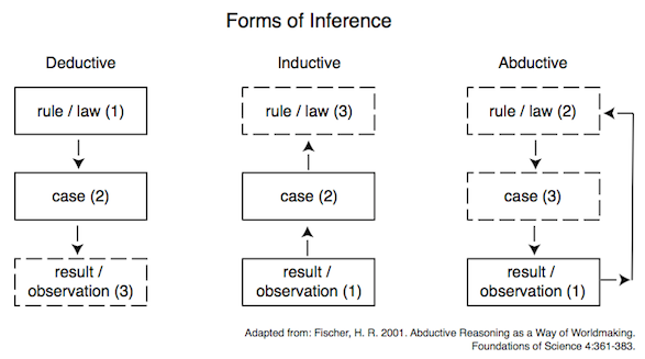 forms of inference