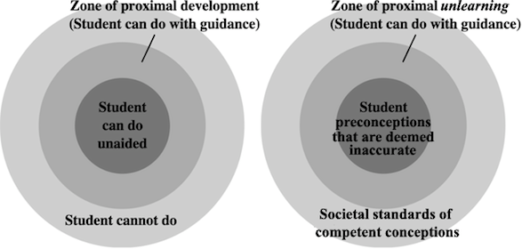 zone of proximal unlearning