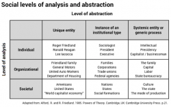 Social levels of analysis and abstraction