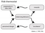 John Adams: Risk thermostat