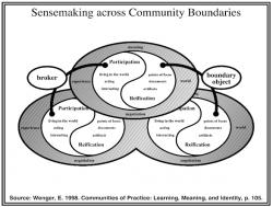 Etienne Wenger: Sensemaking across community boundaries