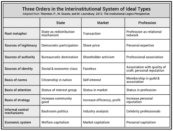 institutional logics: ideal types