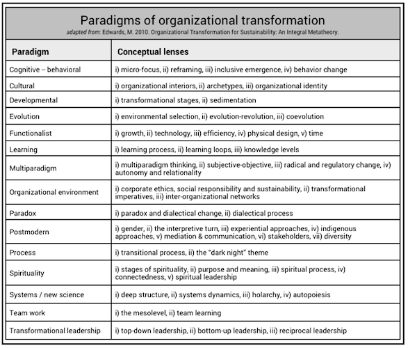 paradigms of transformation