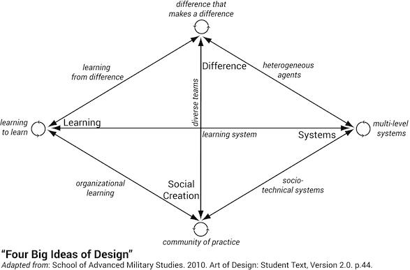School of Military Studies - Art of Design